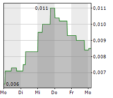 88 ENERGY LIMITED Chart 1 Jahr