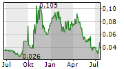 A-CAP ENERGY LIMITED Chart 1 Jahr