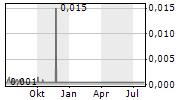 A.I.S AG Chart 1 Jahr