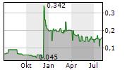 A-SMART HOLDINGS LTD Chart 1 Jahr