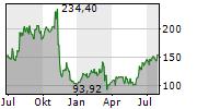CHART INDUSTRIES INC Chart 1 Jahr