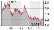 CHARTER HALL RETAIL REIT Chart 1 Jahr