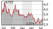 A2 MILK COMPANY LIMITED Chart 1 Jahr