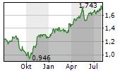 A2A SPA Chart 1 Jahr
