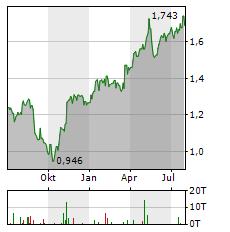 A2A Aktie Chart 1 Jahr