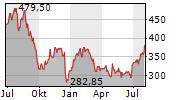 CHARTER COMMUNICATIONS INC Chart 1 Jahr