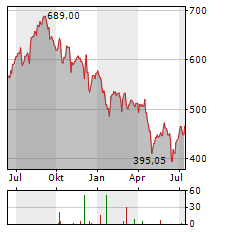 CHARTER COMMUNICATIONS Aktie Chart 1 Jahr