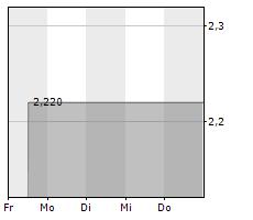 AAA AG ALLGEMEINE ANLAGEVERWALTUNG Chart 1 Jahr