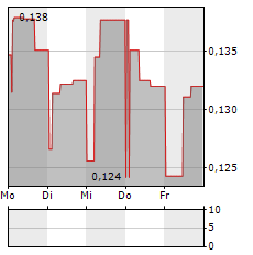 AAC CLYDE SPACE Aktie 5-Tage-Chart