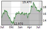 AAK AB Chart 1 Jahr