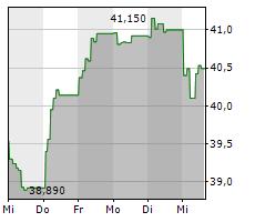 AALBERTS NV Chart 1 Jahr