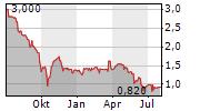 AAP IMPLANTATE AG Chart 1 Jahr