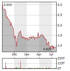 AAP IMPLANTATE Aktie Chart 1 Jahr