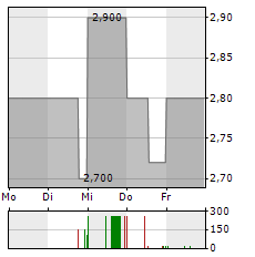 AAP IMPLANTATE Aktie 5-Tage-Chart