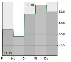 AAR CORP Chart 1 Jahr