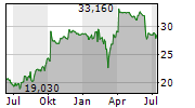 AAREAL BANK AG Chart 1 Jahr