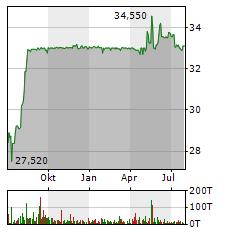 AAREAL BANK Aktie Chart 1 Jahr