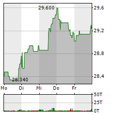 AAREAL BANK Aktie 1-Woche-Intraday-Chart
