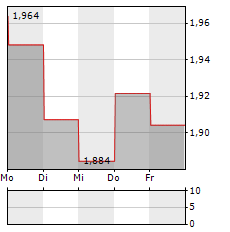 ABACUS PROPERTY Aktie 5-Tage-Chart