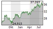 ABB LTD Chart 1 Jahr