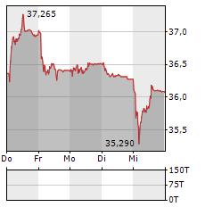 ABB Aktie 5-Tage-Chart