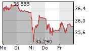 ABB LTD 5-Tage-Chart
