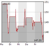 ABBVIE INC Chart 1 Jahr