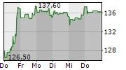 ABBVIE INC 1-Woche-Intraday-Chart