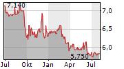 ABC ARBITRAGE SA Chart 1 Jahr
