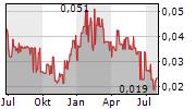 ABCOURT MINES INC Chart 1 Jahr