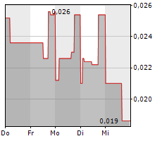 ABEN RESOURCES LTD Chart 1 Jahr