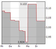 ABEONA THERAPEUTICS INC Chart 1 Jahr