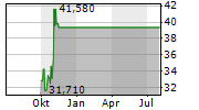 ABERCROMBIE & FITCH CO Chart 1 Jahr