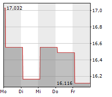 ABERCROMBIE & FITCH CO Chart 1 Jahr