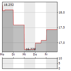 ABERCROMBIE & FITCH Aktie 1-Woche-Intraday-Chart