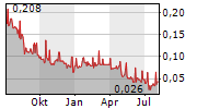 ABERDEEN INTERNATIONAL INC Chart 1 Jahr