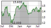 ABERFORTH SMALLER COMPANIES TRUST PLC Chart 1 Jahr