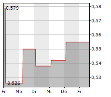 ABG SUNDAL COLLIER HOLDING ASA Chart 1 Jahr