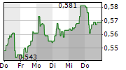 ABG SUNDAL COLLIER HOLDING ASA 1-Woche-Intraday-Chart