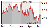 ABIOMED INC Chart 1 Jahr