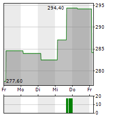ABIOMED Aktie 1-Woche-Intraday-Chart