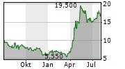 ABIVAX SA Chart 1 Jahr