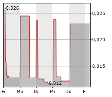 ABLIVA AB Chart 1 Jahr
