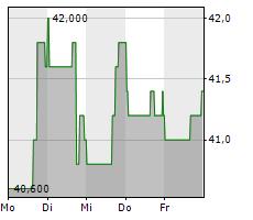 ABM INDUSTRIES INC Chart 1 Jahr