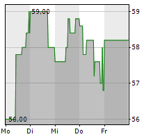 ABO WIND AG Chart 1 Jahr