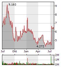 ABOUT YOU Aktie Chart 1 Jahr