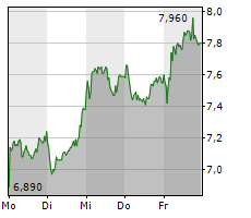 ABOUT YOU HOLDING SE Chart 1 Jahr