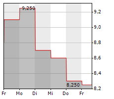 ABSOLUTE SOFTWARE CORPORATION Chart 1 Jahr