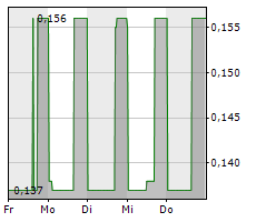 ACADEMY METALS INC Chart 1 Jahr
