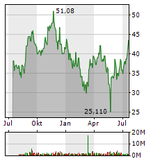 ACADEMY SPORTS AND OUTDOORS INC Jahres Chart